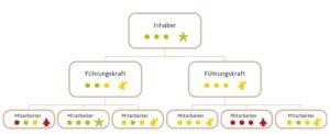 Personalbilanz - Organigramm