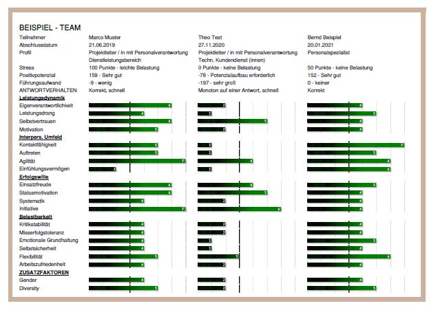 Übersichten & Gruppenauswertungen mit DNLA Teams: Beispiel: Direktvergleich dreier ESK-Ergebnisse.