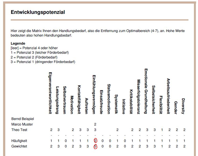 Übersichten & Gruppenauswertungen mit DNLA Teams: Matrix-Übersicht.